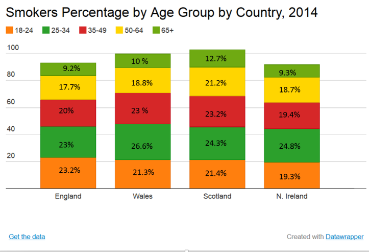 Smoking Percentage By Age Group By Country 2014 with figures.PNG