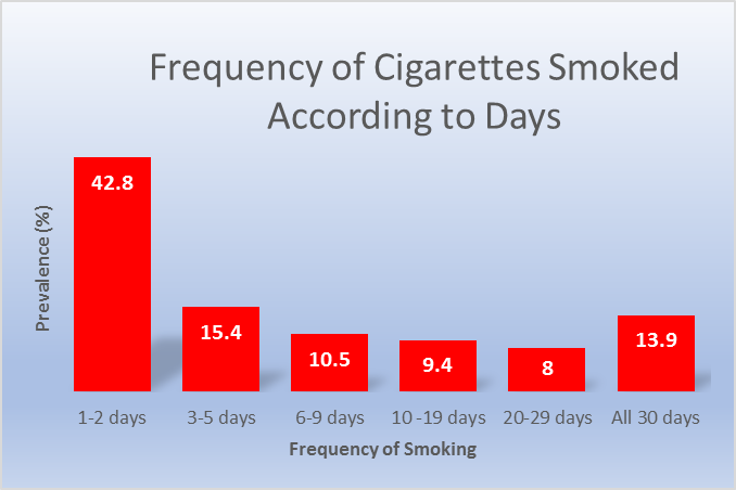 Frequency of cigarettes